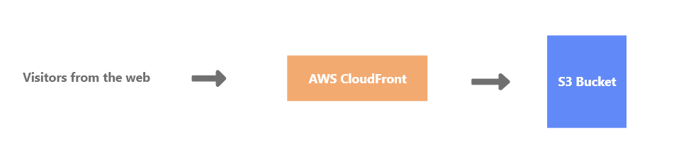 Traffic flow of CloudFront to S3 Bucket