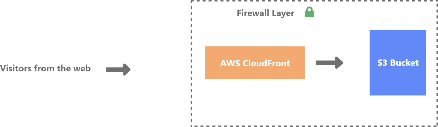 Infrastructure with firewall protection